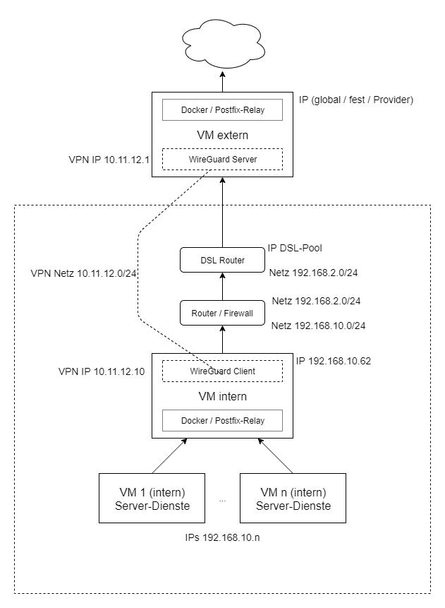 VPN mit WireGuard in einer Client-Server-Architektur mit Ubuntu 19.10 1
